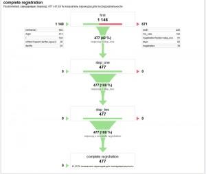 визуализация последовательности