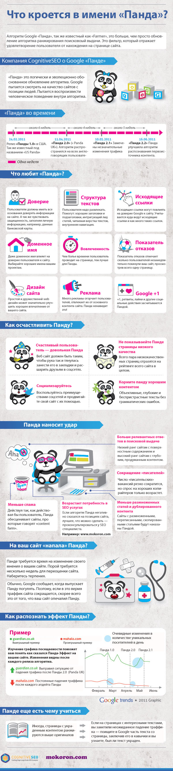 Google Panda инфографик