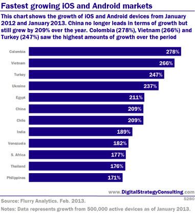 Быстро растущие рынки iOS и Android markets