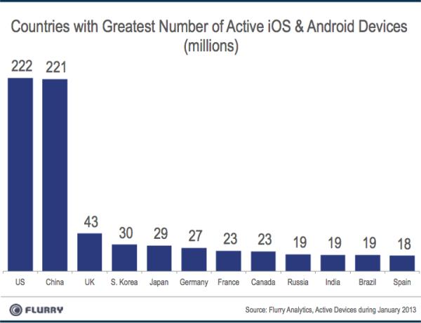Страны с большим количеством активных iOS и Android устройств